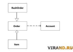 Диаграмма UML