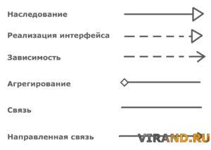 Отношения UML