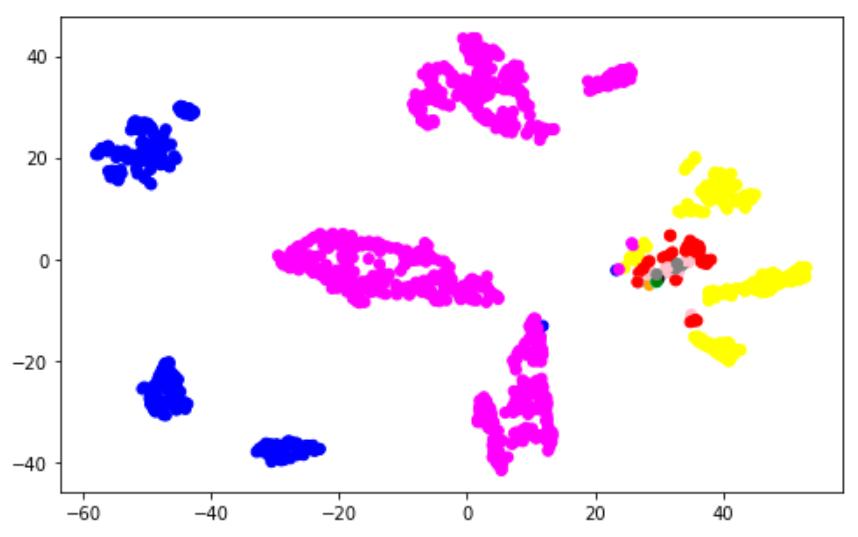 Машинное обучение и скуственный интеллект. Python, Pandas, Keras