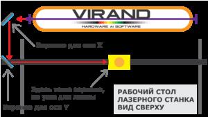 Юстировка зеркал лазерного станка VIRAND