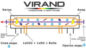 Структура лазерной трубки, лазерный станок VIRAND